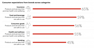 Consumer expectations from brands, segmented across categories