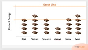 Chocolate Graph